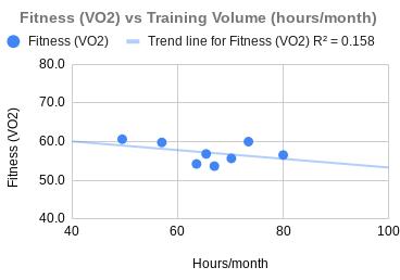Fitness versus Volume