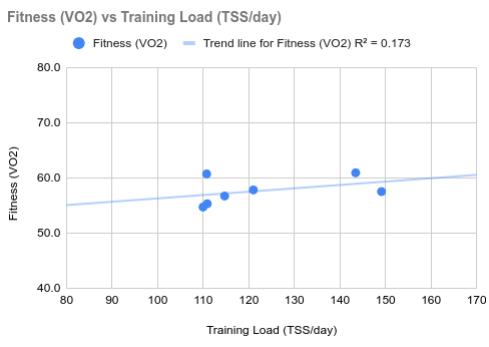 Fitness versus Training Load