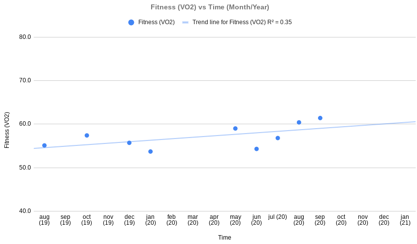 fitness versus time