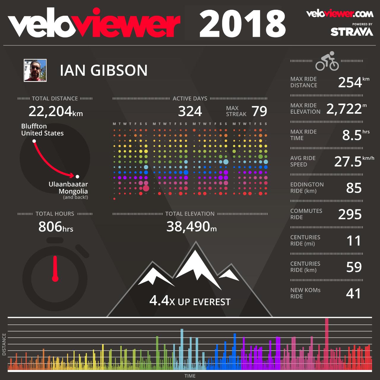 VeloViewer 2018 Summary