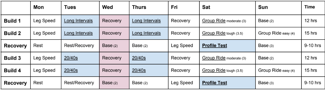 Pre-Season macrocycle