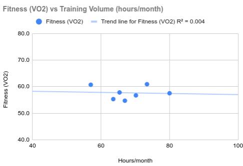 Fitness versus Training Volume