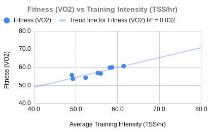 Fitness versus Intensity