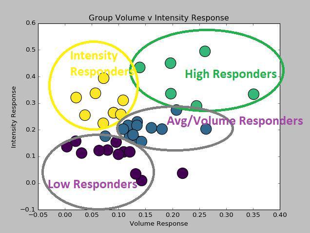Volume versus Intensity Response Cluster